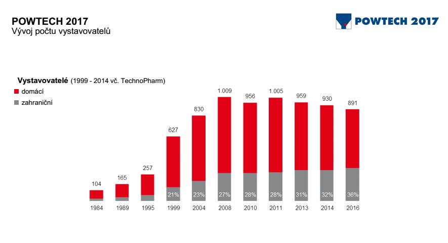 Vývoj počtu vystavovateľov od roku 1984 do 2016