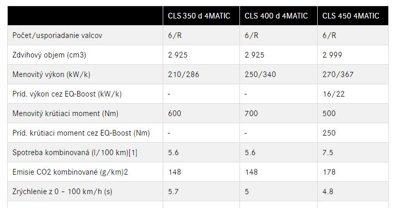 Modely novej CLS