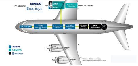 Airbus vspolupráci sRolls-Royce aSiemens vybuduje elektrické lietadlo
