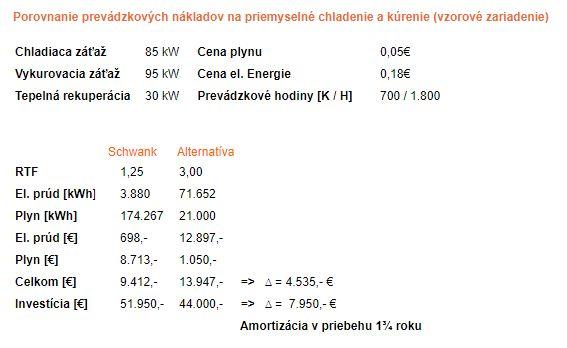 Priemyselné chladenie a vykurovanie porovnanie nákladov