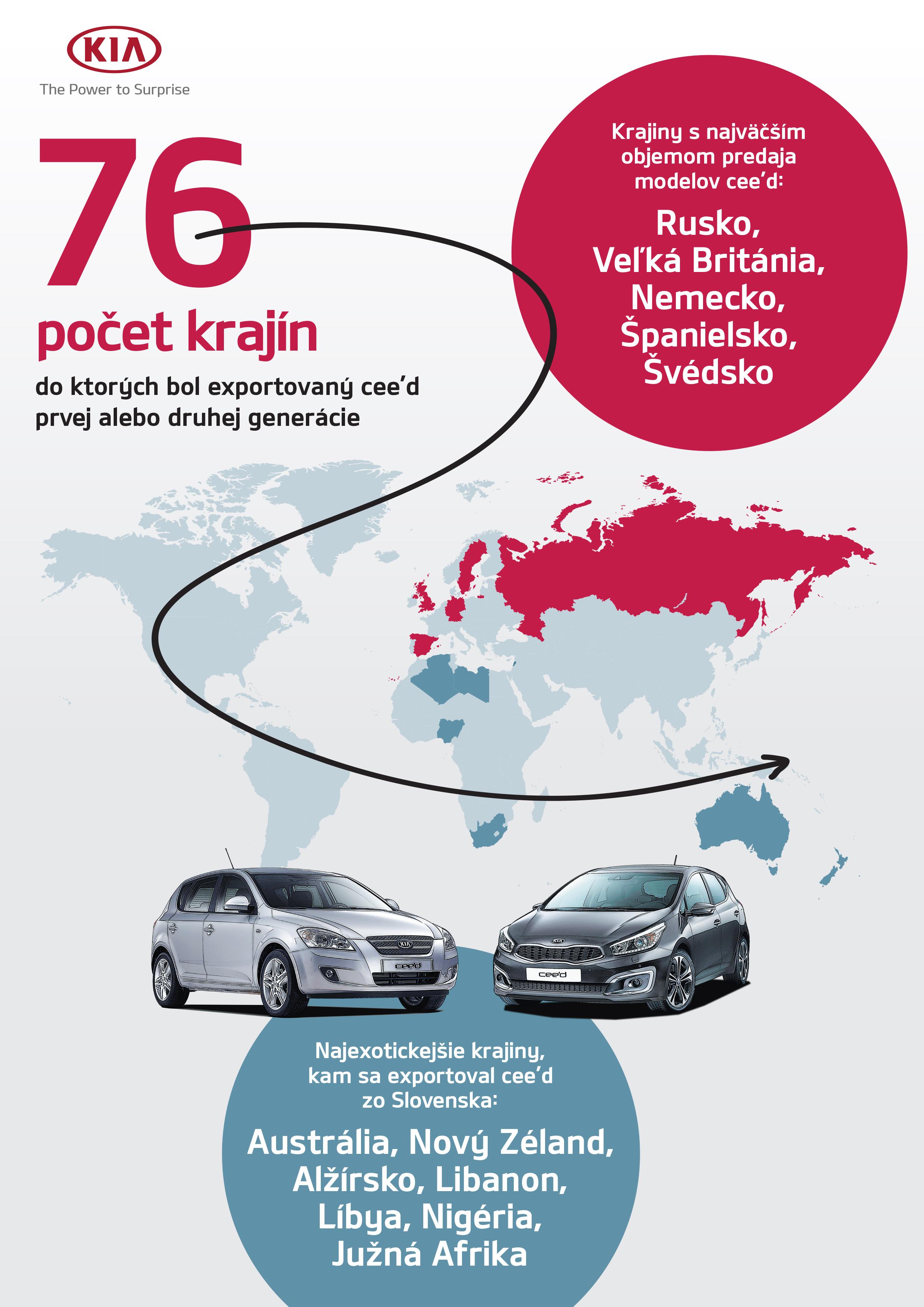 V Žiline dnes odštartuje sériová výroba tretej generácie Kia Ceed