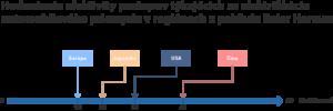 Hodnotenie_efektivity_postupov