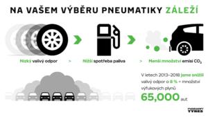 ekologickejšie pneumatiky